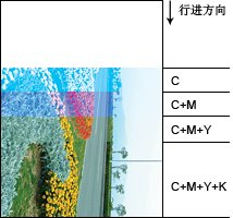photoshop入门教程之CMYK色彩模式介绍