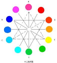详解Photoshop色彩构成之色彩的基础概念